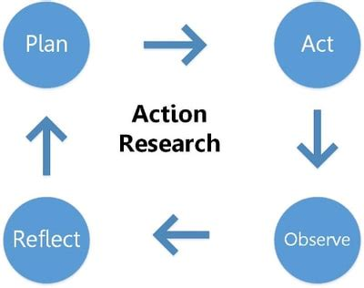 Difference between thesis and capstone project plan